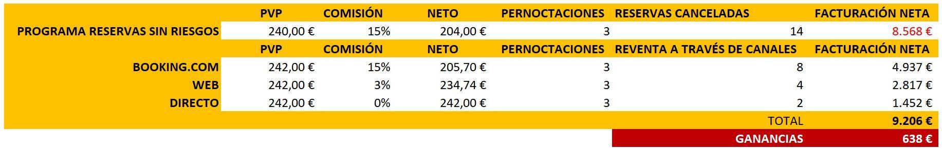Reservas sin riesgo de Booking.com - pérdida control de cupo