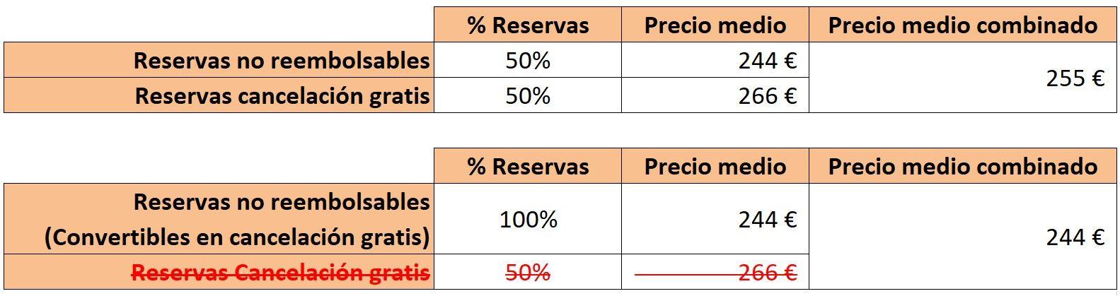 Reservas sin riesgo de Booking.com - precio medio de la reserva baja